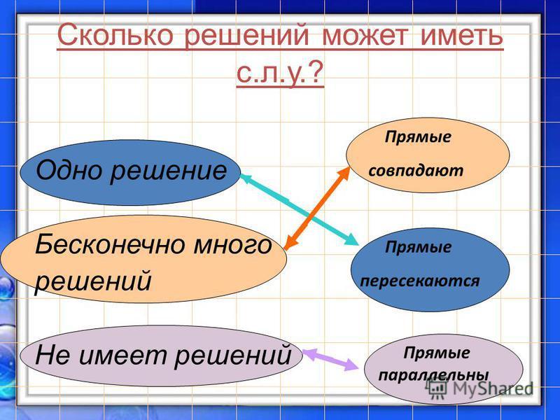 Сколько решений может иметь с.л.у.? Одно решение Бесконечно много решений Не имеет решений Прямые совпадают Прямые пересекаются Прямые параллельны