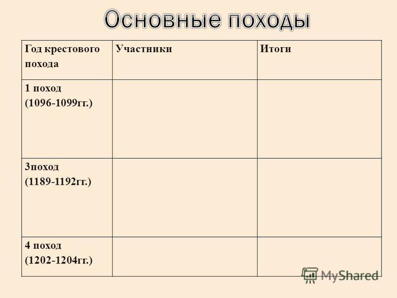 Год крестового похода Участники Итоги 1 поход (1096-1099 гг.) 3 поход (1189-1192 гг.) 4 поход (1202-1204 гг.)