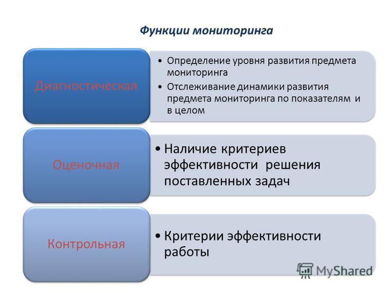 Функции мониторинга Определение уровня развития предмета мониторинга Отслеживание динамики развития предмета мониторинга по показателям и в целом Диагностическая Наличие критериев эффективности решения поставленных задач Оценочная Критерии эффективно