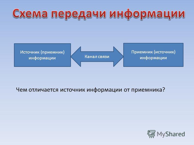 Источник (приемник) информации Приемник (источник) информации Канал связи Чем отличается источник информации от приемника?