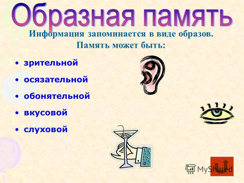 зрительной осязательной обонятельной вкусовой слуховой Информация запоминается в виде образов. Память может быть: