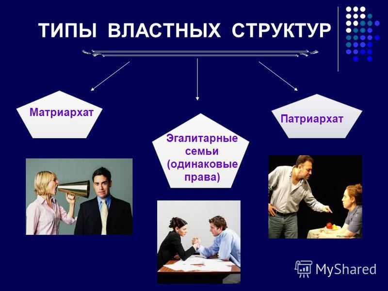 Матриархат Патриархат Эгалитарные семьи (одинаковые права) ТИПЫ ВЛАСТНЫХ СТРУКТУР