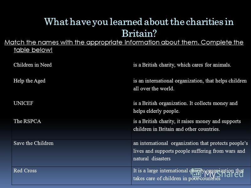 Match the names with the appropriate information about them. Complete the table below! What have you learned about the charities in Britain? Children in Need is a British charity, which cares for animals. Help the Aged is an international organizatio
