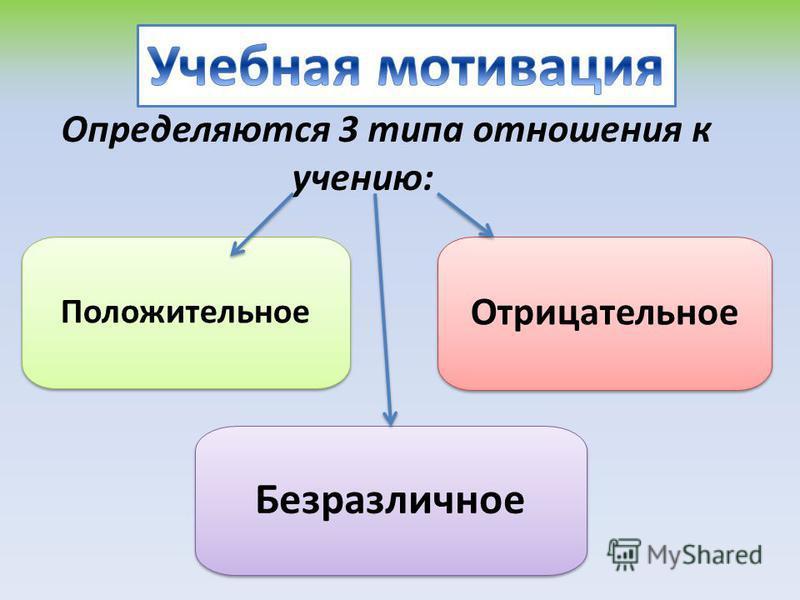 Определяются 3 типа отношения к учению: Положительное Отрицательное Безразличное