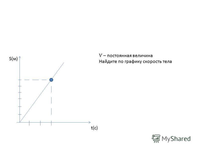 S(м) t(с) Ѵ – постоянная величина Найдите по графику скорость тела