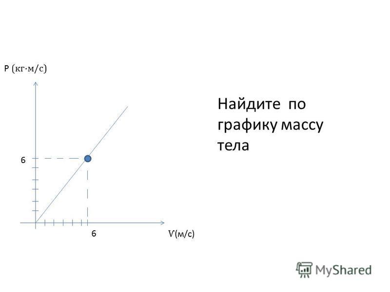 6 6 Ѵ (м/с) Р (кг·м/с) Найдите по графику массу тела