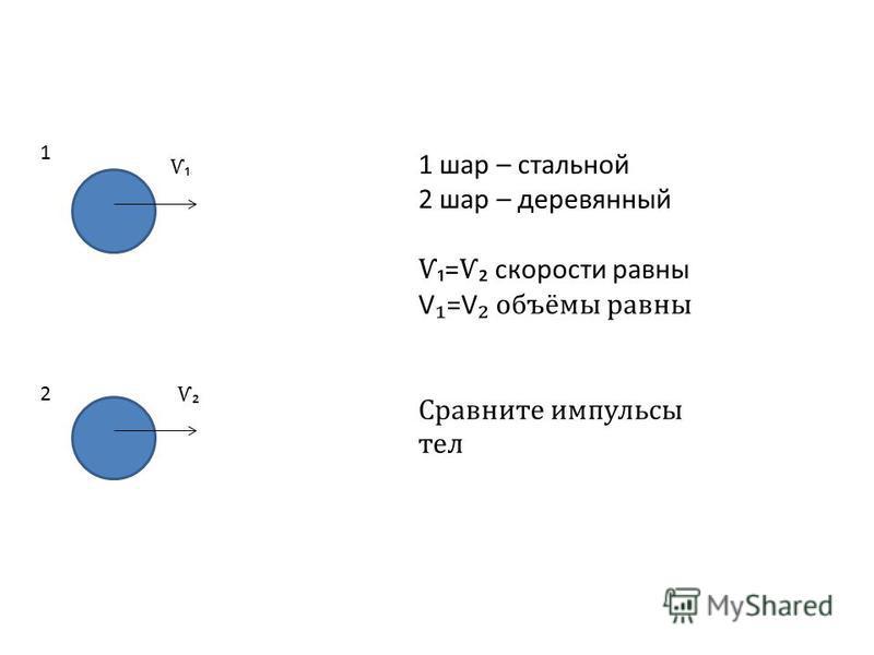 1 2 Ѵ Ѵ 1 шар – стальной 2 шар – деревянный Ѵ= Ѵ скорости равны V =V объёмы равны Сравните импульсы тел