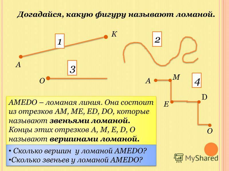 Догадайся, какую фигуру называют ломаной......... 2 А К ОА М Е О 1 3 4 АМЕDО – ломаная линия. Она состоит из отрезков АМ, МЕ, ЕD, DО, которые называют звеньями ломаной. Концы этих отрезков А, М, Е, D, О называют вершинами ломаной. АМЕDО – ломаная лин