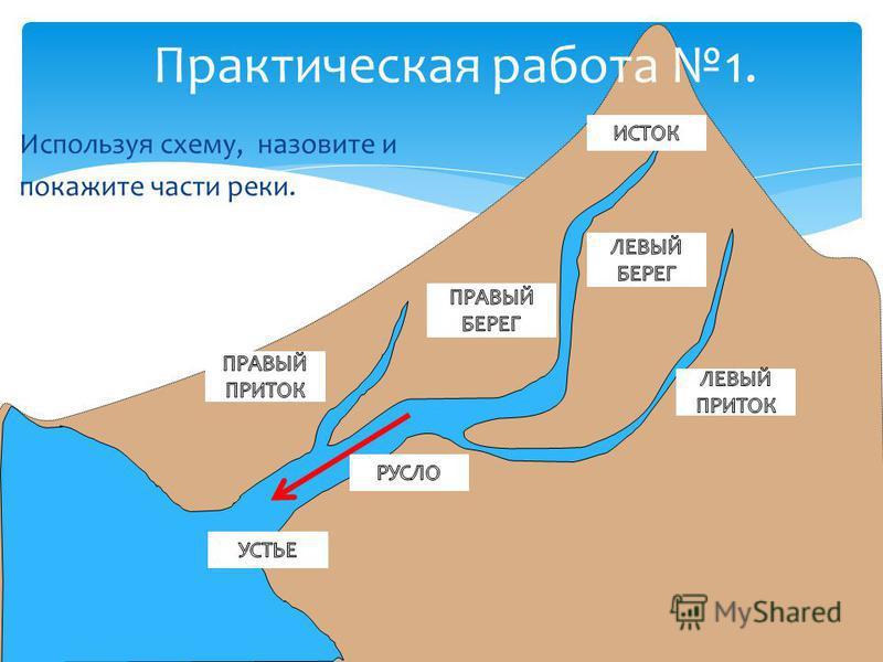 Используя схему, назовите и покажите части реки. Практическая работа 1.