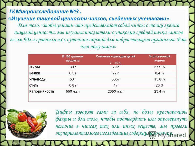 В 100 граммах продукта Суточная норма для детей 7 – 10 л. % от суточной нормы Жиры 30 г 79 г 37,9 % Белки 6,5 г 77 г 8,4 % Углеводы 53 г 335 г 15,8 % Соль 0,8 г 4 г 20 % Калорийность 550 ккал 2350 ккал 23,4 % IV.Микроисследование 3. «Изучение пищевой