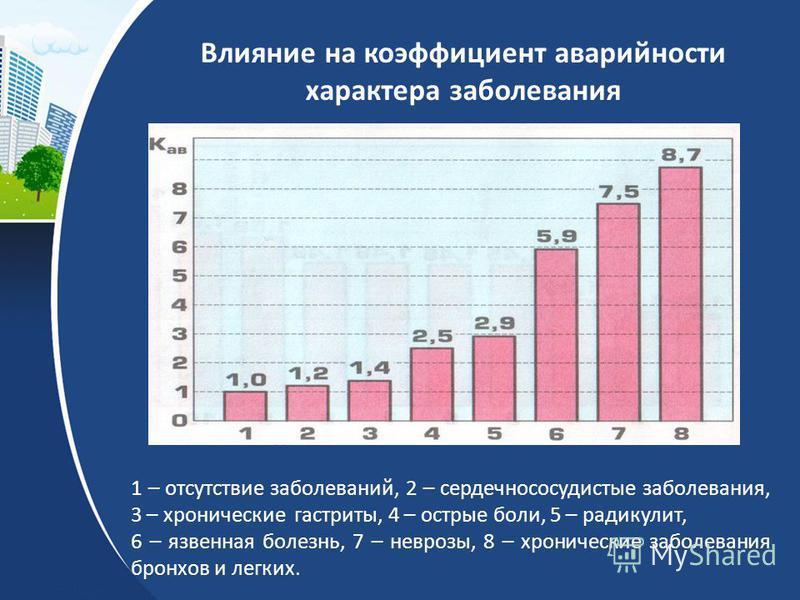 Влияние на коэффициент аварийности характера заболевания 1 – отсутствие заболеваний, 2 – сердечно сосудистые заболевания, 3 – хронические гастриты, 4 – острые боли, 5 – радикулит, 6 – язвенная болезнь, 7 – неврозы, 8 – хронические заболевания бронхов