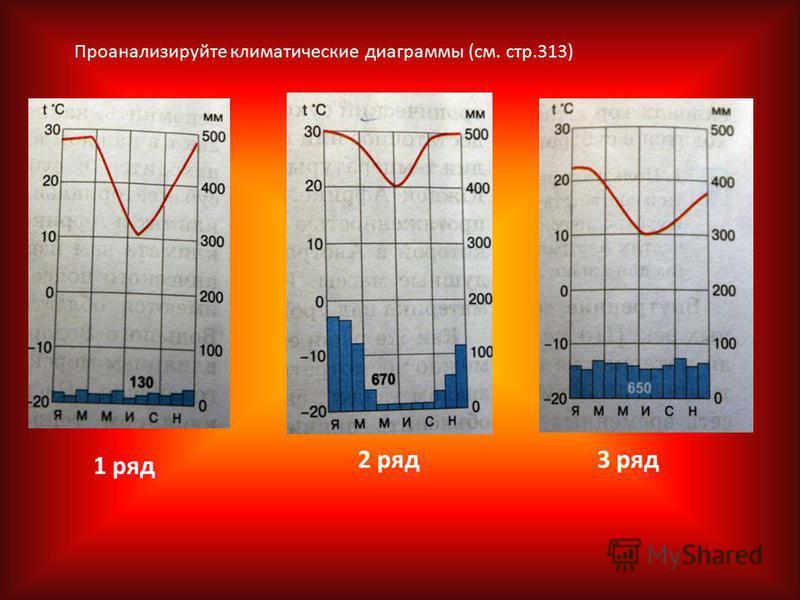 1 ряд 2 ряд 3 ряд Проанализируйте климатические диаграммы (см. стр.313)