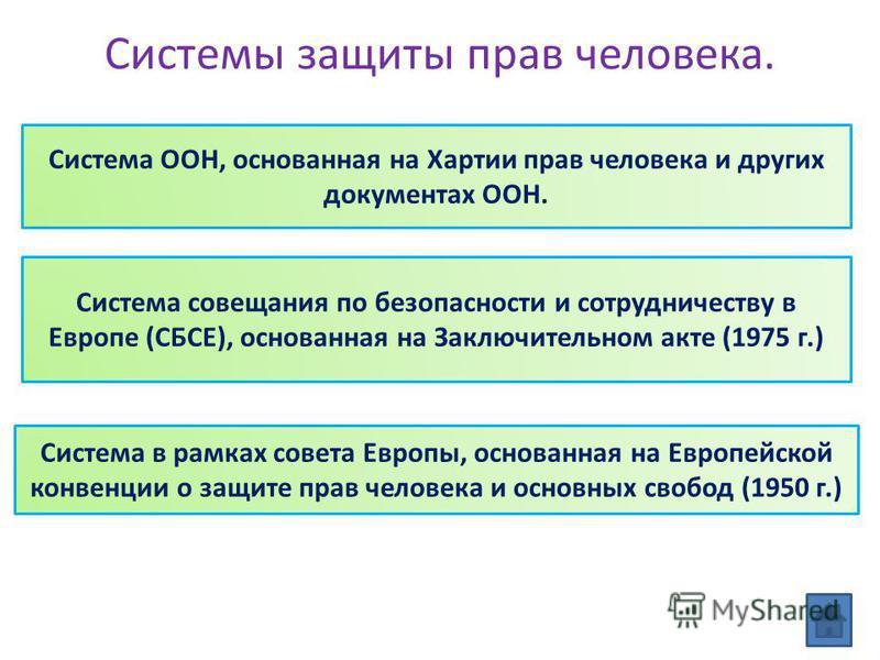 Системы защиты прав человека. Система ООН, основанная на Хартии прав человека и других документах ООН. Система совещания по безопасности и сотрудничеству в Европе (СБСЕ), основанная на Заключительном акте (1975 г.) Система в рамках совета Европы, осн