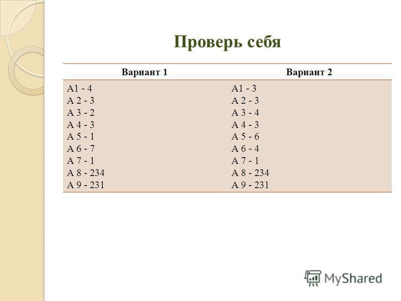 Проверь себя Вариант 1Вариант 2 А1 - 4 А 2 - 3 А 3 - 2 А 4 - 3 А 5 - 1 А 6 - 7 А 7 - 1 А 8 - 234 А 9 - 231 А1 - 3 А 2 - 3 А 3 - 4 А 4 - 3 А 5 - 6 А 6 - 4 А 7 - 1 А 8 - 234 А 9 - 231