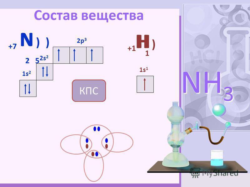 Состав вещества 4 +7 N ) ) 2 5 2s 2 1s21s2 2p 3 +1 H ) 1s11s1 NH 3 HH 1 N H КПС