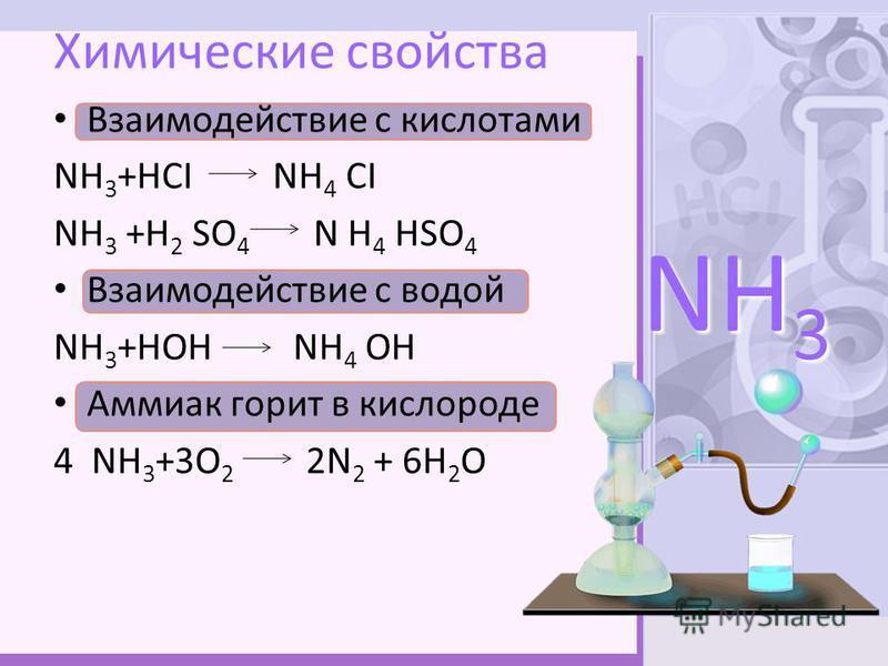 Химические свойства Взаимодействие с кислотами NН 3 +НСI NН 4 СI NН 3 +Н 2 SО 4 N Н 4 НSО 4 Взаимодействие с водой NН 3 +НОН NН 4 ОН Аммиак горит в кислороде 4 NН 3 +3О 2 2N 2 + 6Н 2 О NH 3