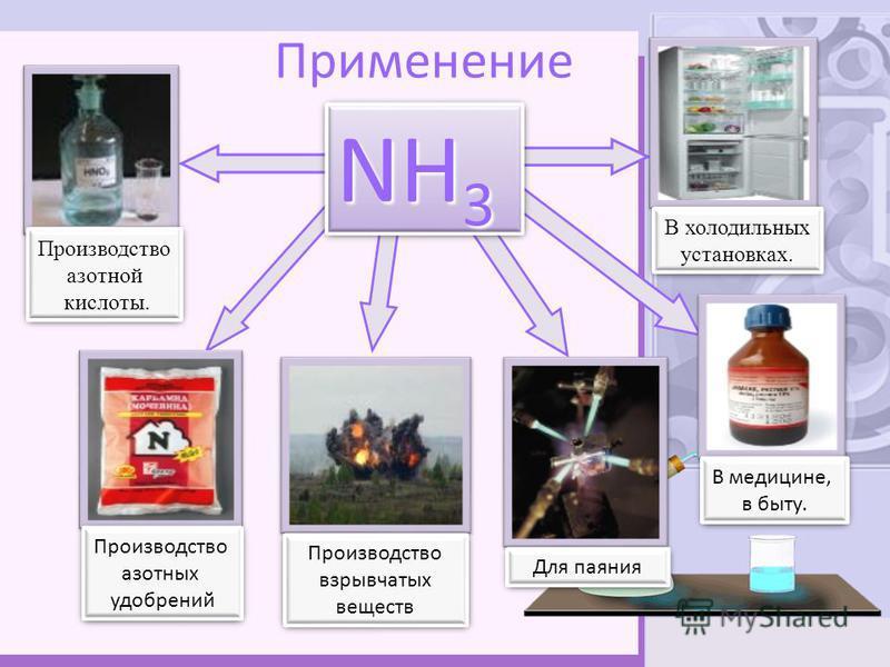 Применение NH 3 Производство азотной кислоты. Производство азотной кислоты. Производство азотных удобрений Производство азотных удобрений Производство взрывчатых веществ Производство взрывчатых веществ В холодильных установках. В холодильных установк