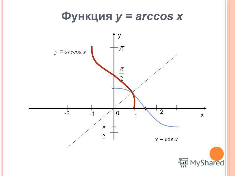 х у 1 2 -20 Функция у = arccos x y = arccos x y = cos x