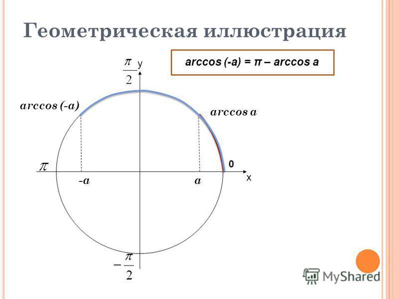 х у 0 Геометрическая иллюстрация arccos a arccos (-a) -aa arccos (-a) = π – arccos a