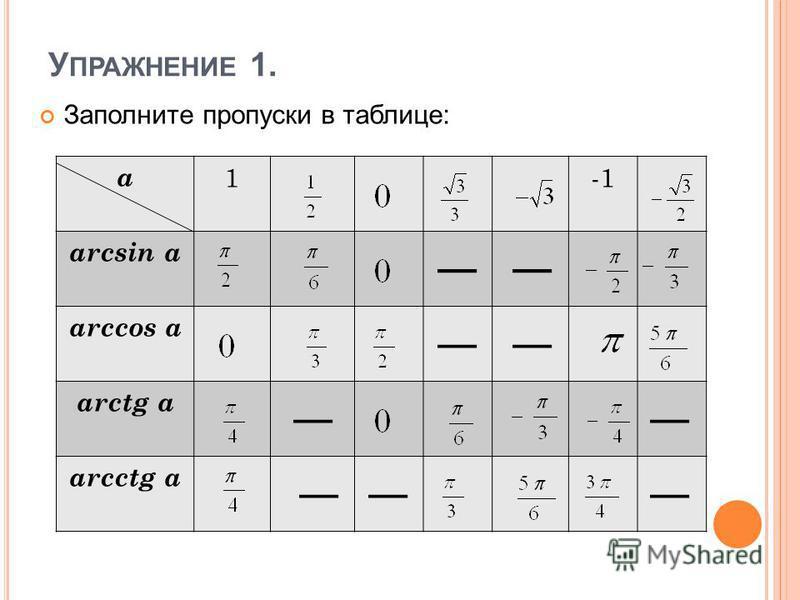 У ПРАЖНЕНИЕ 1. Заполните пропуски в таблице: a1 arcsin a arccos a arctg a arcctg a