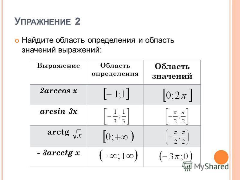 У ПРАЖНЕНИЕ 2 Найдите область определения и область значений выражений: Выражение Область определения Область значений 2arccos x arcsin 3x arctg - 3arcctg x
