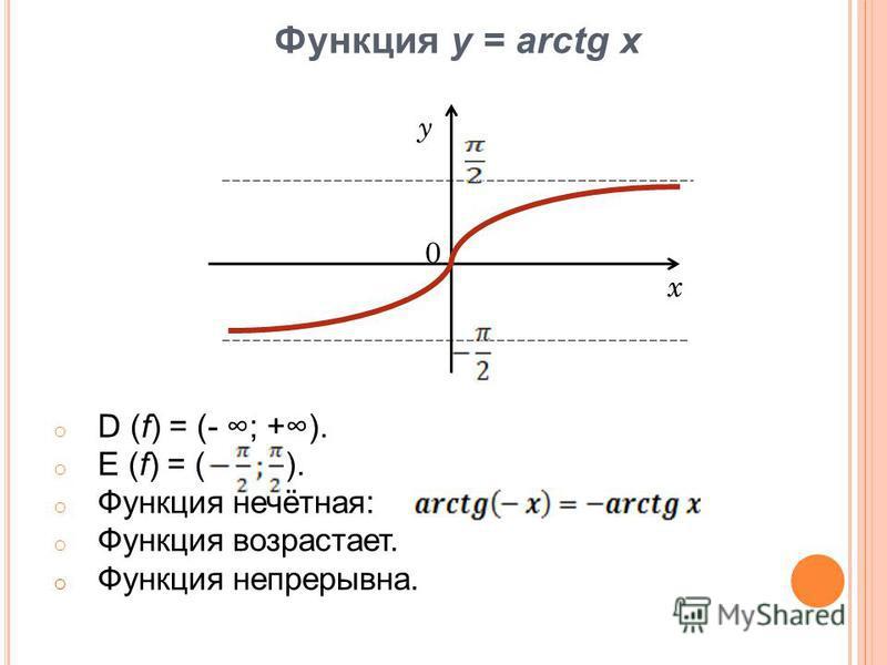 Функция у = arctg x oDoD (f) = (- ; +). oEoE (f) = ( ). oФo Функция нечётная: oФo Функция возрастает. oФo Функция непрерывна. x 0 y