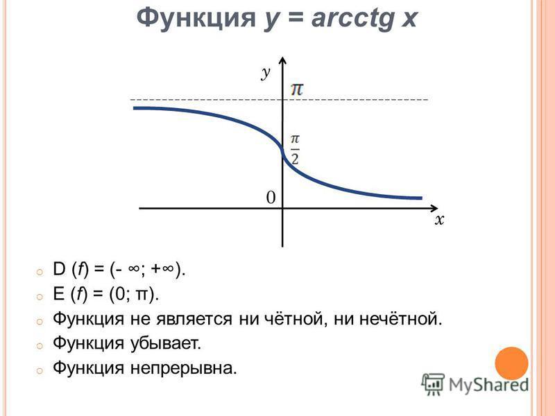 Функция у = arсctg x oDoD (f) = (- ; +). oEoE (f) = (0; π). oФo Функция не является ни чётной, ни нечётной. oФo Функция убывает. oФo Функция непрерывна. y x 0