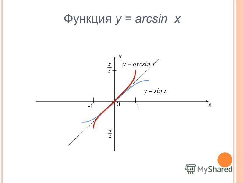 Функция y = arcsin x у х 0 1 y = sin x y = arcsin x