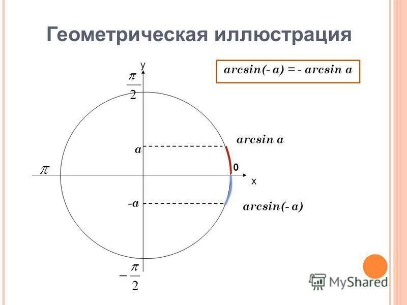 Геометрическая иллюстрация х у 0 arcsin a arcsin(- a) a -a arcsin(- a) = - arcsin a
