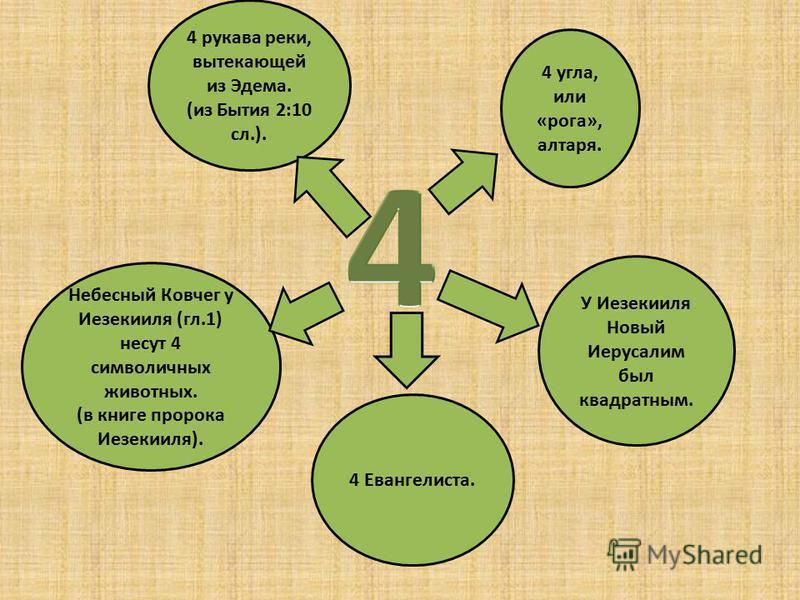 4 рукава реки, вытекающей из Эдема. (из Бытия 2:10 сл.). У Иезекииля Новый Иерусалим был квадратным. Небесный Ковчег у Иезекииля (гл.1) несут 4 символичных животных. (в книге пророка Иезекииля). 4 угла, или «рога», алтаря. 4 Евангелиста.