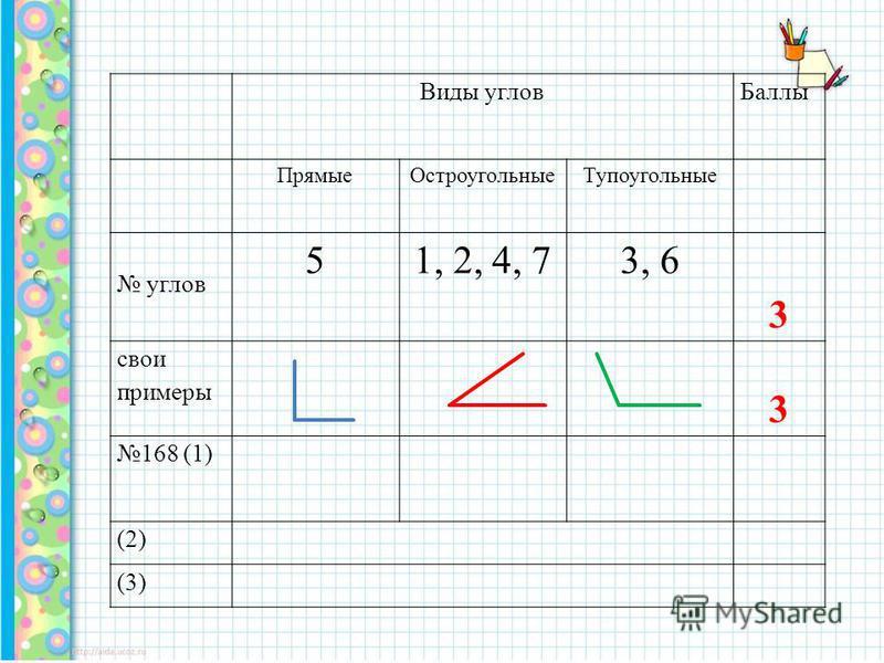 Виды углов Баллы Прямые ОстроугольныеТупоугольные углов 51, 2, 4, 73, 6 3 свои примеры 3 168 (1) (2) (3)