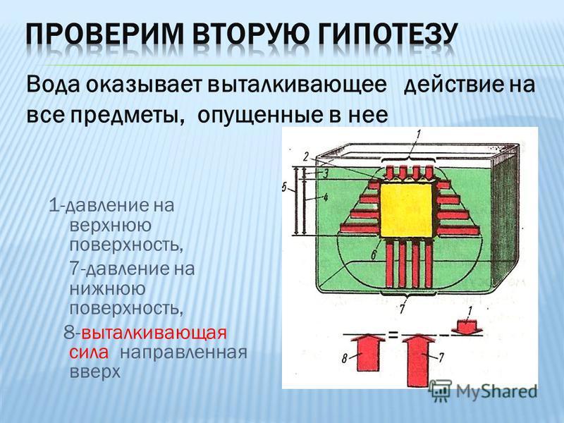 1-давление на верхнюю поверхность, 7-давление на нижнюю поверхность, 8-выталкивающая сила направленная вверх Вода оказывает выталкивающее действие на все предметы, опущенные в нее