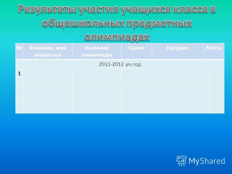 Фамилия, имя учащегося Название олимпиады Сроки ПредметМесто 2011-2012 уч.год 1