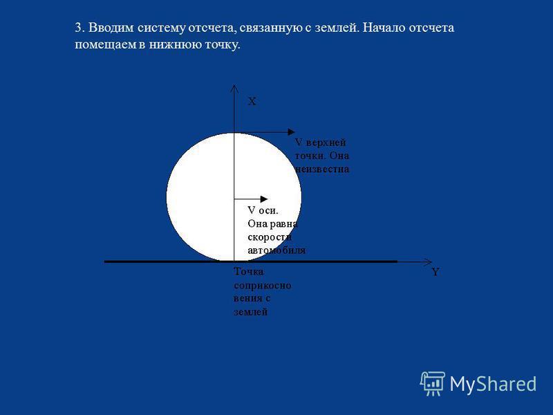 3. Вводим систему отсчета, связанную с землей. Начало отсчета помещаем в нижнюю точку.