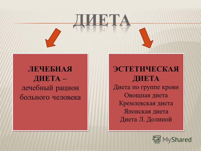 ЛЕЧЕБНАЯ ДИЕТА – лечебный рацион больного человека ЛЕЧЕБНАЯ ДИЕТА – лечебный рацион больного человека ЭСТЕТИЧЕСКАЯ ДИЕТА Диета по группе крови Овощная диета Кремлевская диета Японская диета Диета Л. Долиной ЭСТЕТИЧЕСКАЯ ДИЕТА Диета по группе крови Ов
