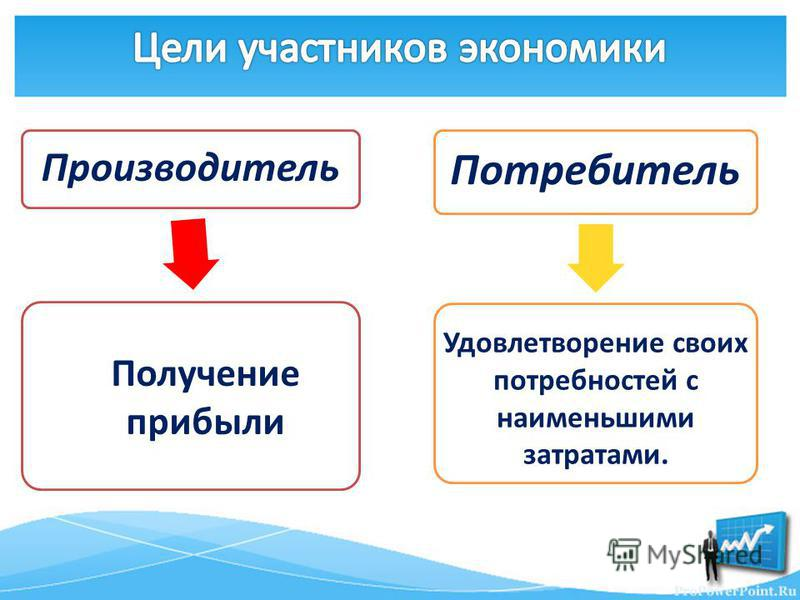 Производитель Потребитель Получение прибыли Удовлетворение своих потребностей с наименьшими затратами.