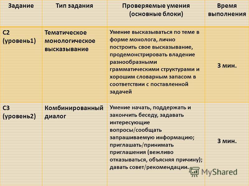 Задание Тип задания Проверяемые умения ( основные блоки ) Время выполнения С 2 ( уровень 1) Тематическое монологическое высказывание Умение высказываться по теме в форме монолога, лично построить свое высказывание, продемонстрировать владение разнооб