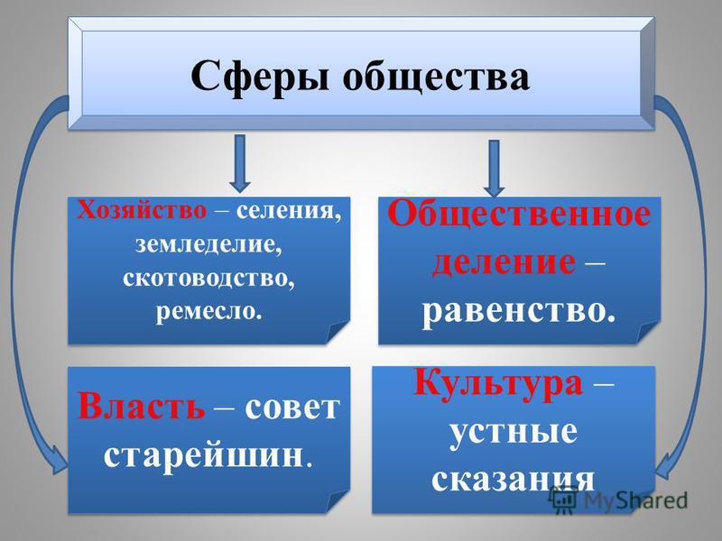Сферы общества Хозяйство – селения, земледелие, скотоводство, ремесло. Власть – совет старейшин. Культура – устные сказания Общественное деление – равенство.