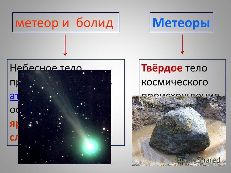 метеор и болид Небесное тело, пролетающее сквозь атмосферу Земли и оставляющее в ней яркий светящийся след. атмосферу Метеоры Твёрдое тело космического происхождения.