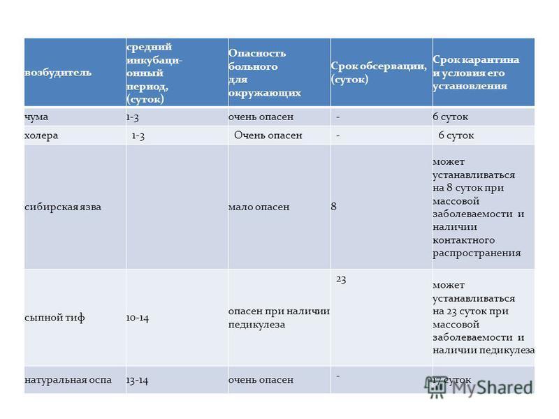 возбудитель средний инкубационный период, (суток) Опасность больного для окружающих Срок обсервации, (суток) Срок карантина и условия его установления чума 1-3 очень опасен - 6 суток холера 1-3Очень опасен-6 суток сибирская язва мало опасен 8 может у