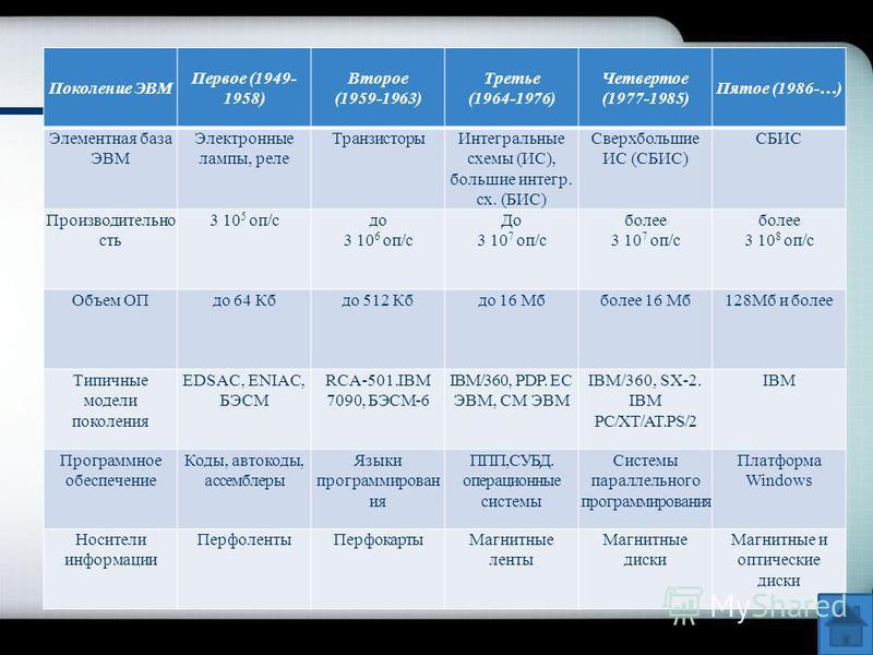 Поколение ЭВМ Первое (1949- 1958) Второе (1959-1963) Третье (1964-1976) Четвертое (1977-1985) Пятое (1986-…) Элементная база ЭВМ Электронные лампы, реле Транзисторы Интегральные схемы (ИС), большие интегр. сх. (БИС) Сверхбольшие ИС (СБИС) СБИС Произв