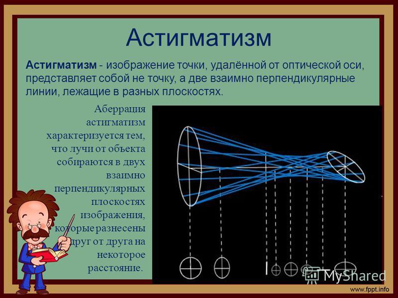 Астигматизм Астигматизм - изображение точки, удалённой от оптической оси, представляет собой не точку, а две взаимно перпендикулярные линии, лежащие в разных плоскостях. Аберрация астигматизм характеризуется тем, что лучи от объекта собираются в двух