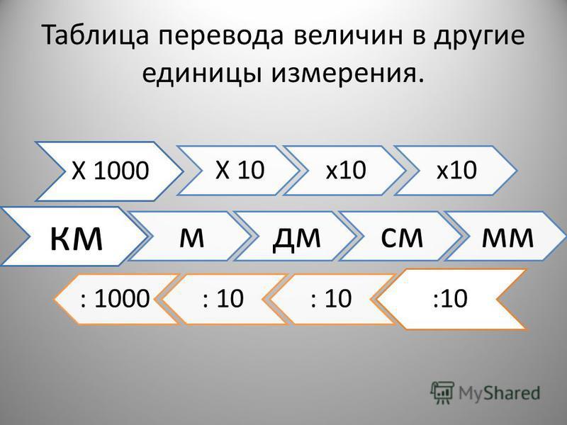 Таблица перевода величин в другие единицы измерения. Х 1000 Х 10 х 10 км мдмсммм :10 : 1000