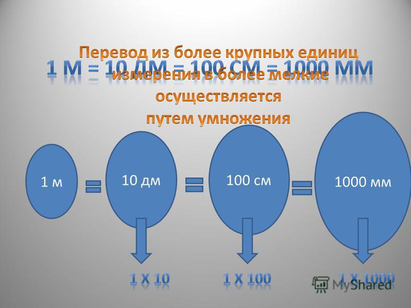 1 м 10 дм 100 см 1000 мм