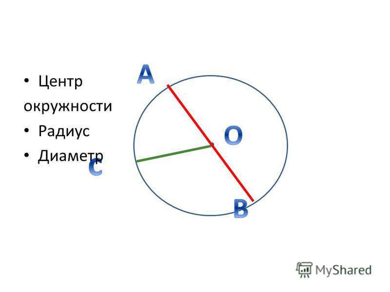 Центр окружности Радиус Диаметр