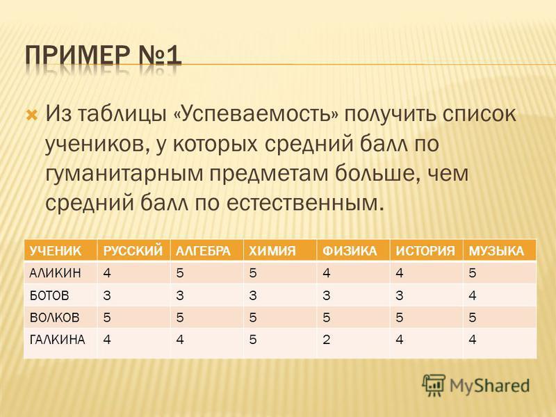 Из таблицы «Успеваемость» получить список учеников, у которых средний балл по гуманитарным предметам больше, чем средний балл по естественным. УЧЕНИКРУССКИЙАЛГЕБРАХИМИЯФИЗИКАИСТОРИЯМУЗЫКА АЛИКИН455445 БОТОВ333334 ВОЛКОВ555555 ГАЛКИНА445244