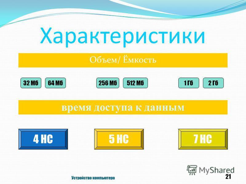 Характеристики Объем/ Ёмкость Устройство компьютера 21 время доступа к данным 4 НС5 НС7 НС 32 Мб 64 Мб 256 Мб 512 Мб 1 Гб 2 Гб