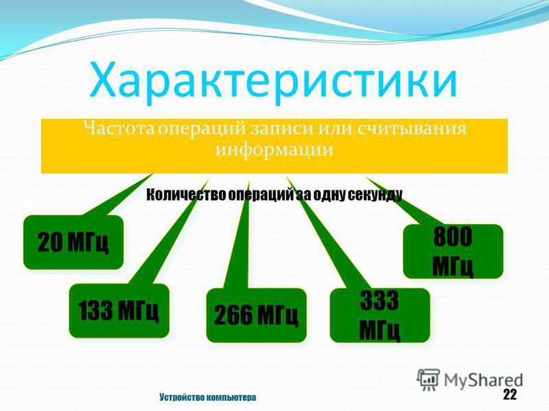 Характеристики Частота операций записи или считывания информации Устройство компьютера 22 333 МГц 20 МГц 133 МГц 800 МГц 266 МГц Количество операций за одну секунду