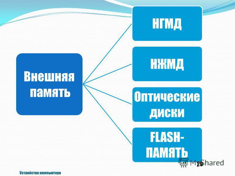 Внешняя память НГМДНЖМД Оптические диски FLASH- ПАМЯТЬ Устройство компьютера 29