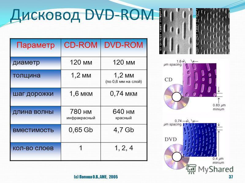 Дисковод DVD-ROM (с) Попова О.В., AME, 200537 ПараметрCD-ROMDVD-ROM диаметр 120 мм толщина 1,2 мм 1,2 мм (по 0,6 мм на слой) шаг дорожки 1,6 мкм 0,74 мкм длина волны 780 нм инфракрасный 640 нм красный вместимость 0,65 Gb4,7 Gb кол-во слоев 11, 2, 4